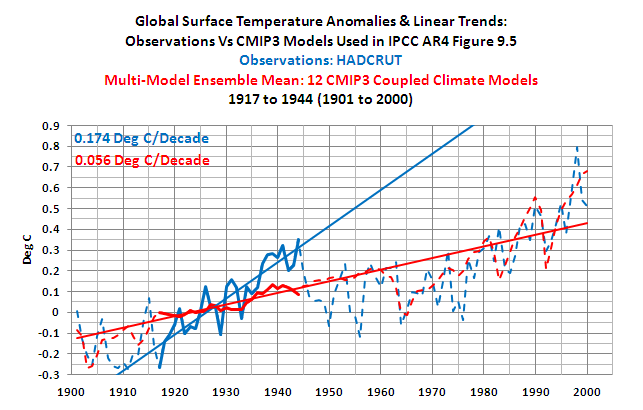 the first sighting of global warming in the anthropogenic era In the same general period that scientists first suspected climate change and ice ages, joseph fourier, in 1824, found that earth's atmosphere kept the planet warmer than would be the case in a vacuum fourier recognized that the atmosphere transmitted visible light waves efficiently to the earth's surface the earth then.