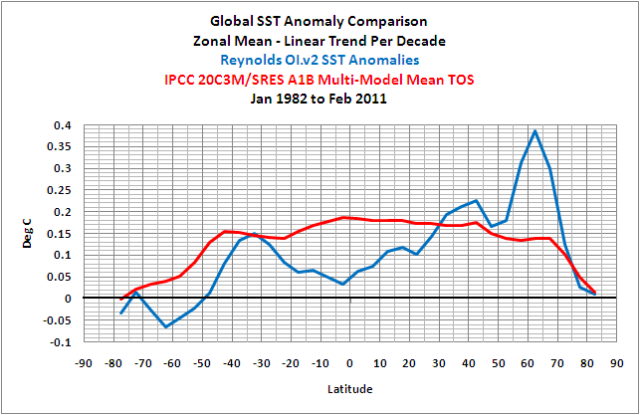 March 2012 Sea Surface Temperature Sst Anomaly Update