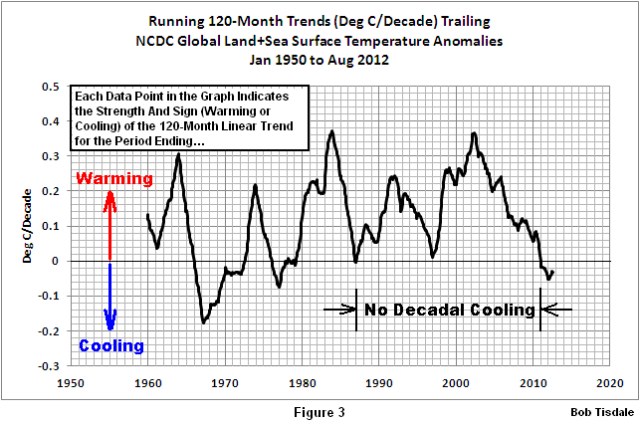 Figure 3 NCDC Decadal Trends