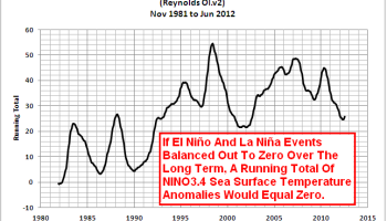 El Niño-Southern Oscillation Myth 1: El Niño and La Niña