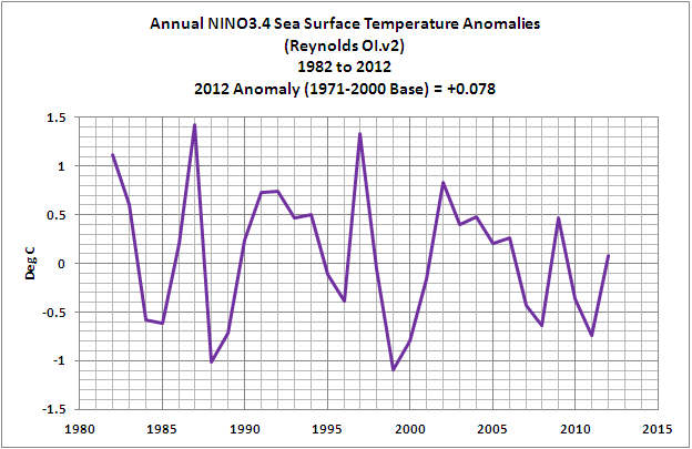 Satellite Sea Surface Temperatures