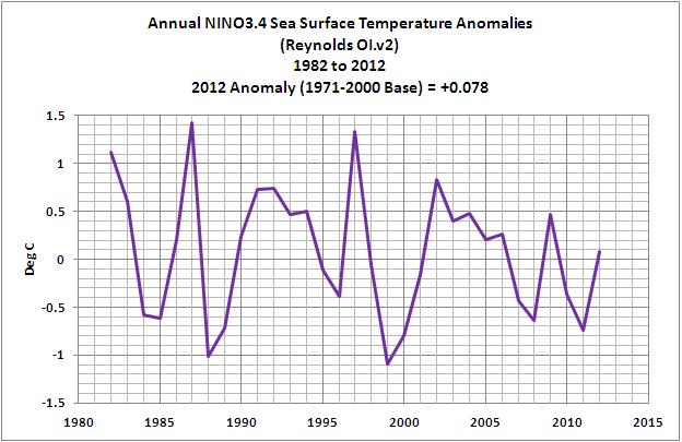 Satellite Sea Surface Temperatures