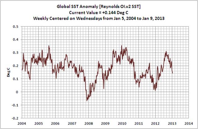 14 Weekly Global