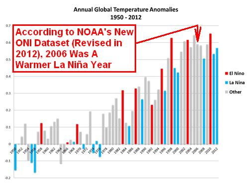 Figure 1 NOAAs El Nino-La Nina Graph