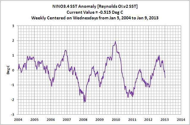 Figure 1 Weekly NINO3.4