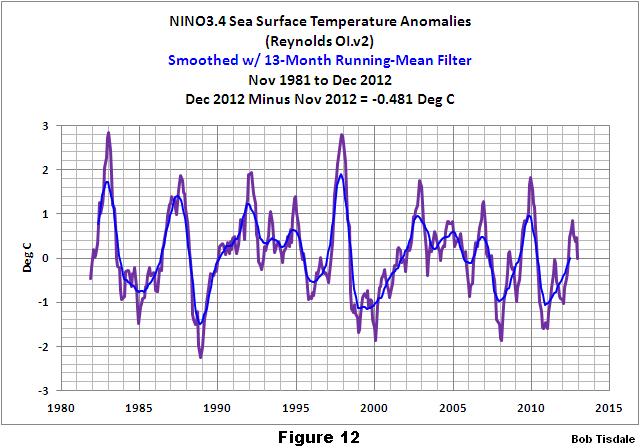 Figure 12 NINO3.4 Monthly