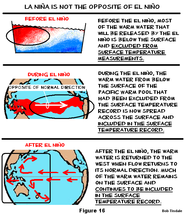 Figure 16 Difference Between el NIno and La Nina