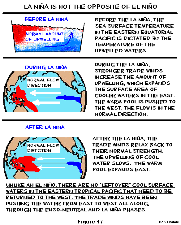 Figure 17 Difference Between el NIno and La Nina