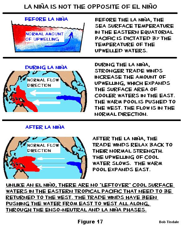 Figure 17 Difference Between el NIno and La Nina