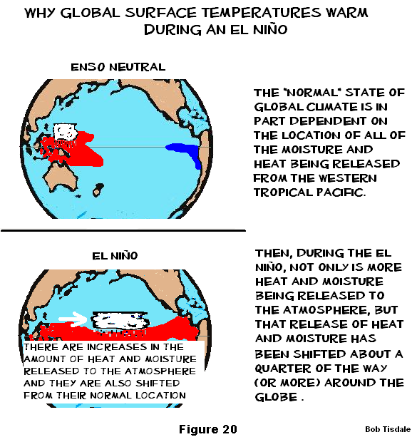 Figure 20 What Causes Rise in Global Surface temps2