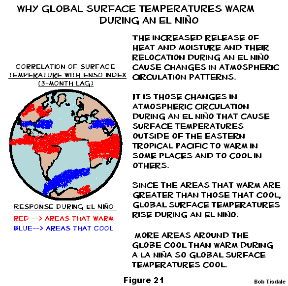 Figure 21 What Causes Rise in Global Surface temps3