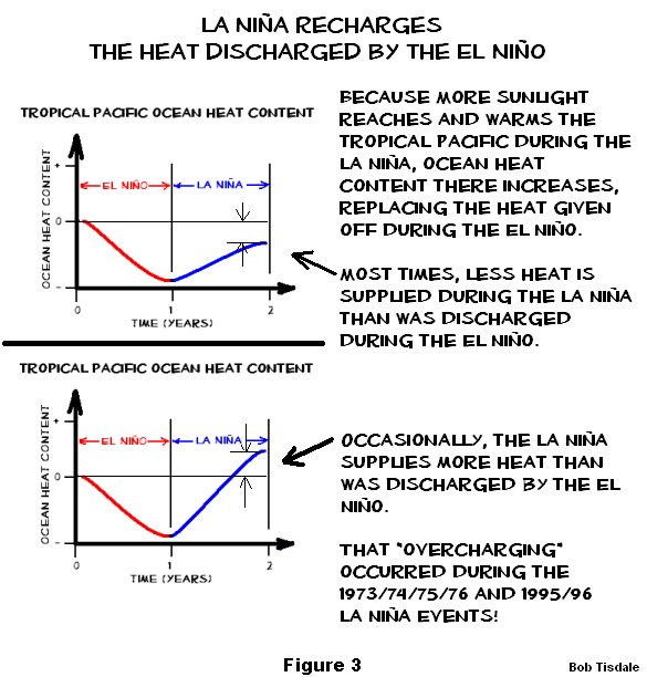 Figure 3 La Nina d