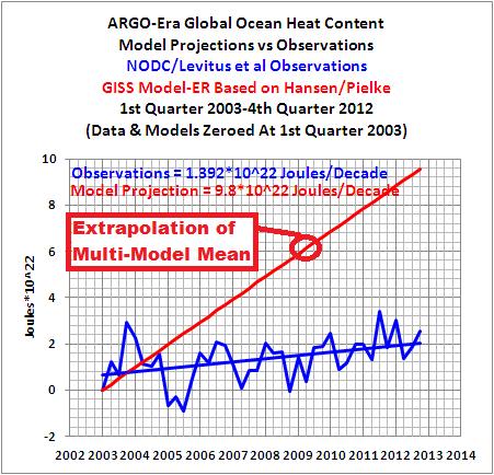 01b ARGO Era Model-Data