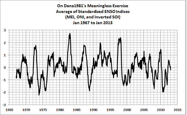03 Monthly Ave ENSO Index