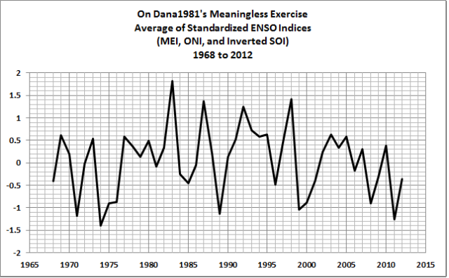 04 Annual Ave ENSO Index