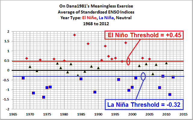 05 Annual Ave ENSO Index With Danas Definitions