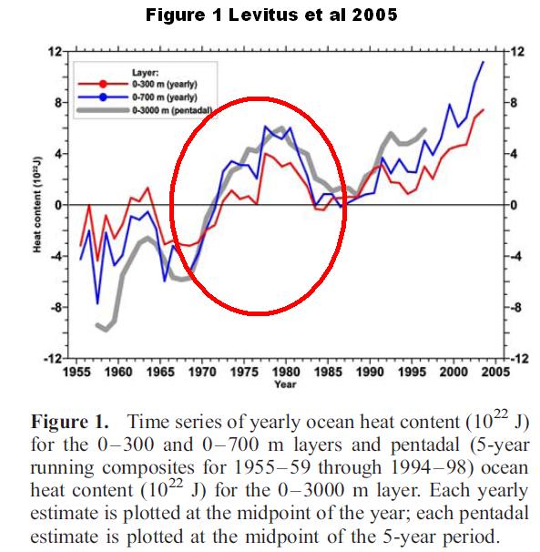 09 Figure 1 Levitus 2005