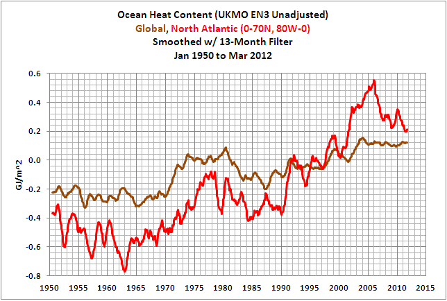 13 EN3 N Atl vs Global OHC