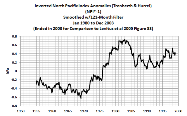 14 Inverted NPI Smoothed 121-Month