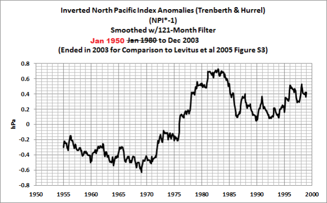 14-inverted-npi-smoothed-121-month