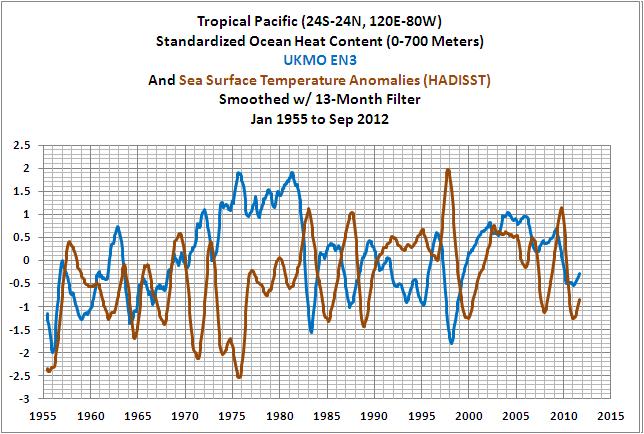 15b Trop Pac Comparison SST-OHC EN3