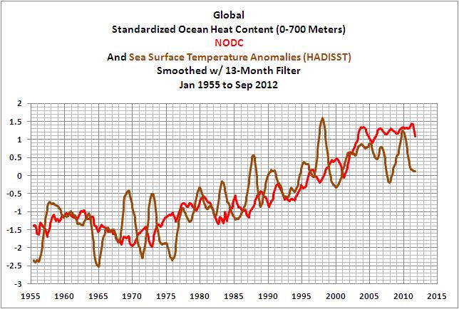16a Global Comparison SST-OHC NODC