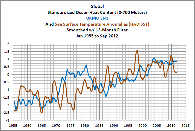 16b Global Comparison SST-OHC UKMO