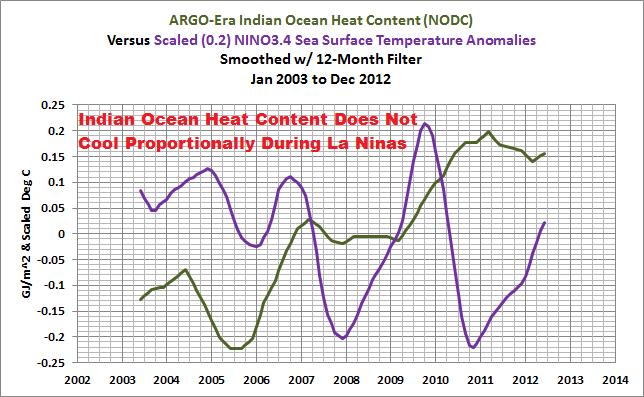 20 ARGO Era Indian OHC v NINO3.4