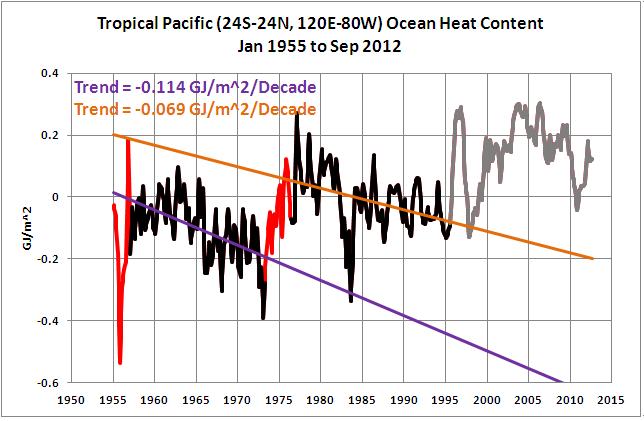 21 Trop Pac OHC Before 95-96 La Nina