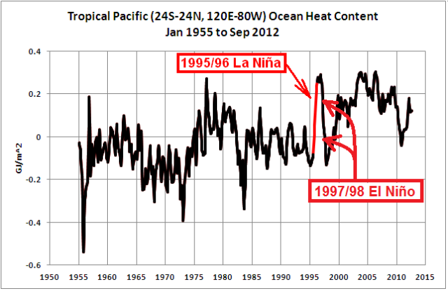 22 Trop Pac OHC 1995-96 La Nina and 1997-98 El Nino