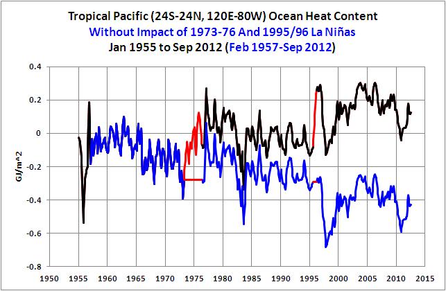 23 Trop Pac OHC w-o 1973-76 and 1995-96 La Ninas