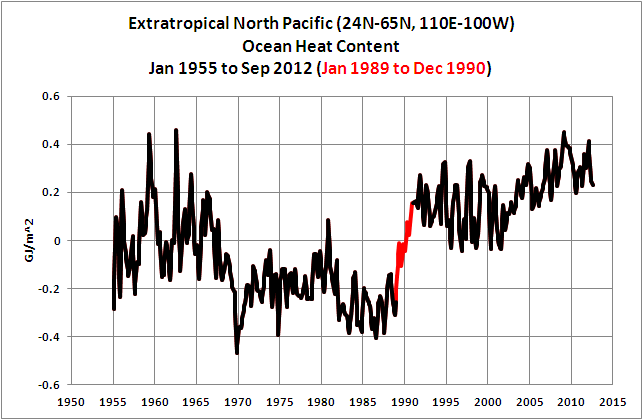 24 N. Pac OHC w Climate Shift