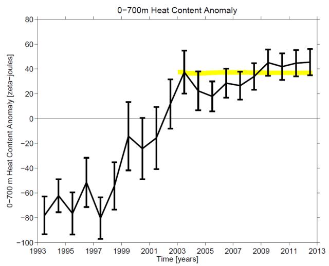 28 noaa_upper_ocean_heat_content