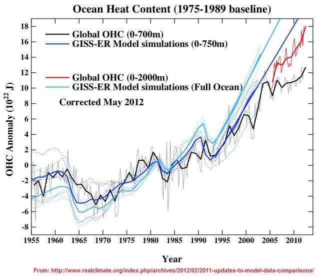 29 OHC Model-Data thru 2011
