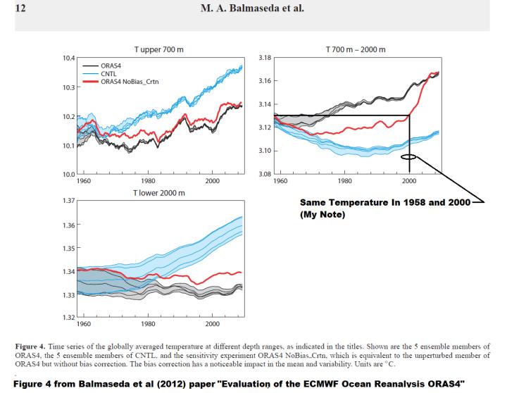 Figure 1 - Balmaseda et al 2012 Figure 4