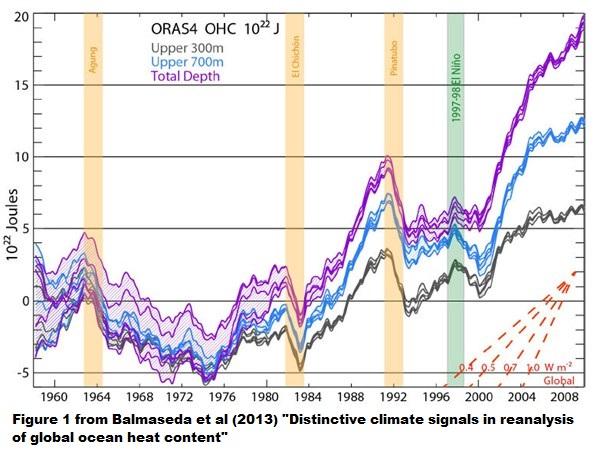 Figure 2 - balmaseda_et_al__ocean_heat_content_600x415