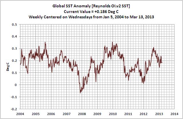 Weeekly Global