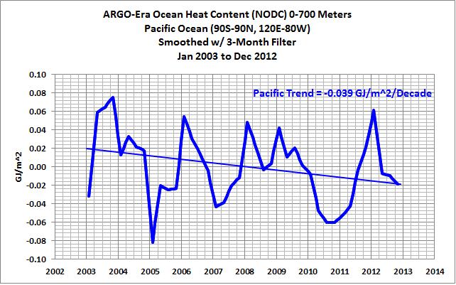 01 ARGO-era Pacific OHC