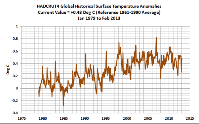 February 2013 Global Land+Sea Surface Temperature Anomaly