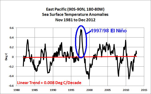 04 East Pac w 1997-98 El Nino Highlight