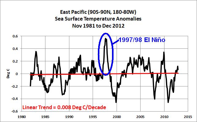 04 East Pac w 1997-98 El Nino Highlight