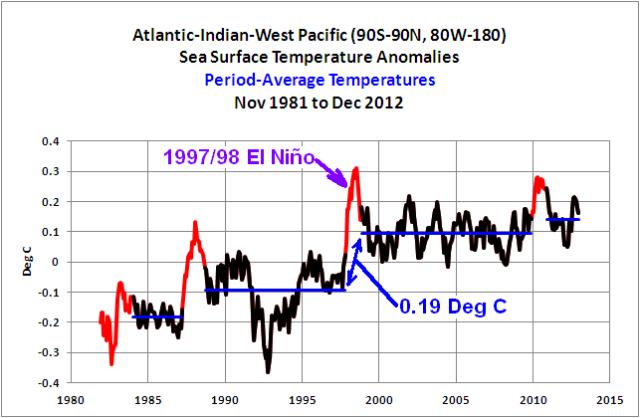 05 Atl-Ind-W Pac w 97-98 El Nino Highlight