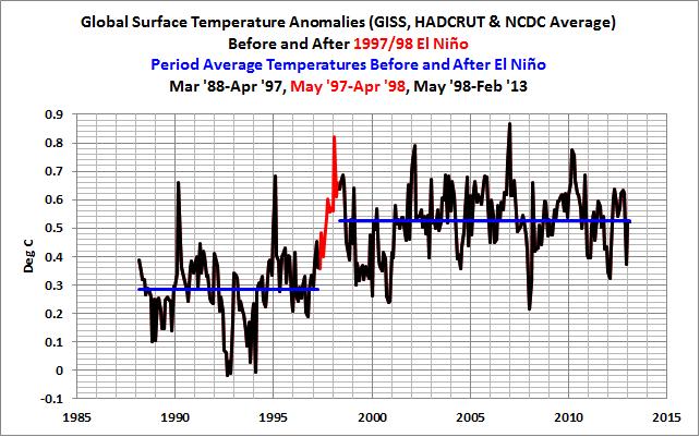 06 Global Temps Before-n-After 1997-98 El Nino