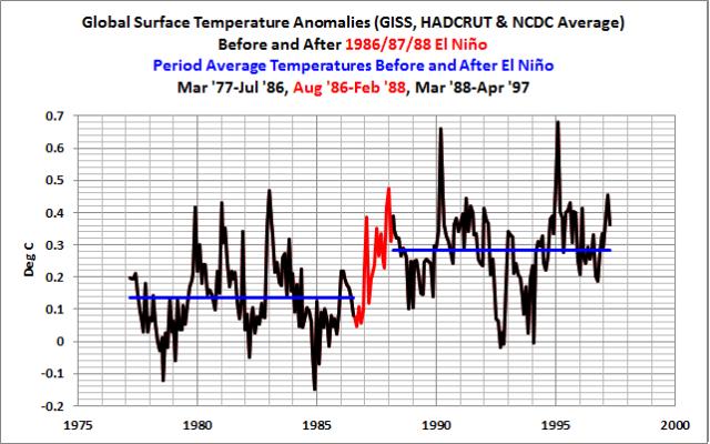 07 Global Temps Before-n-After 1986-87-88 El Nino