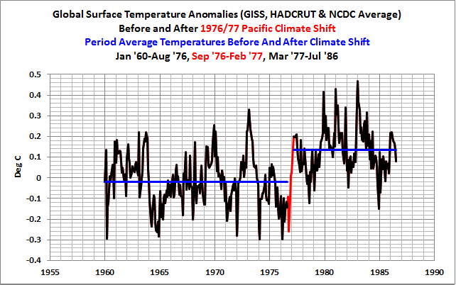 08 Global Temps Before-n-After 1976 Climate Shift