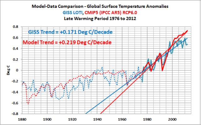 Model-Data Comparison with Trend Maps: CMIP5 (IPCC AR5