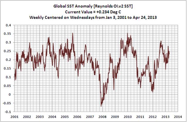 Global Weekly