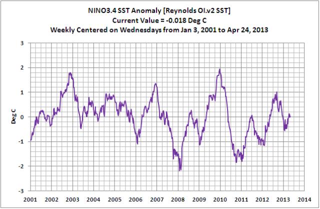 NINO3.4 Weekly