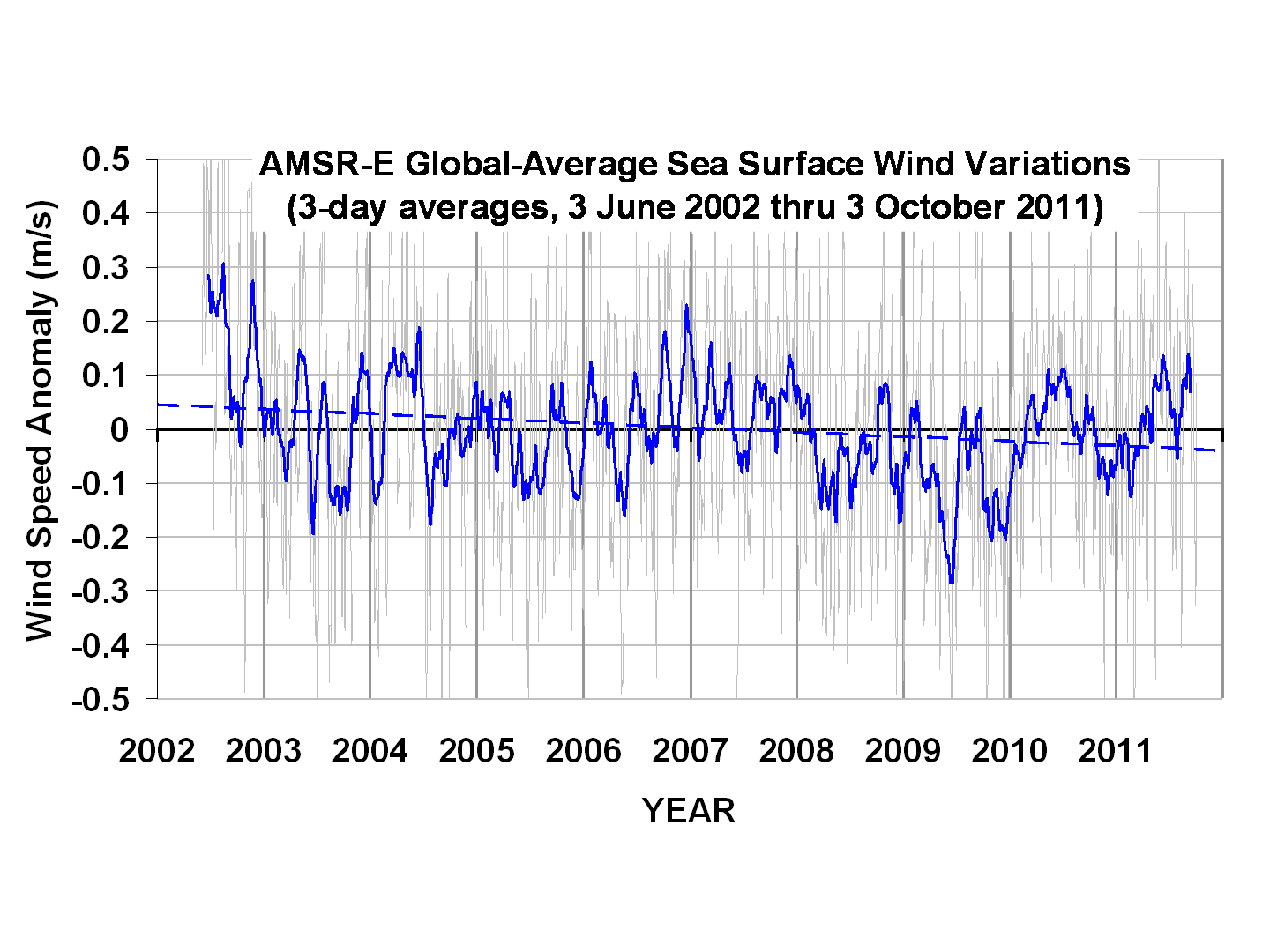 Spencer Figure 2 AMSR-E-ocean-surface-wind-anomalies