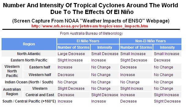 """tropical circulation and response essay Generally technical summary is well written and structured  """"hadley cell, the  main tropical circulation, with air rising in limited areas of deep convection &."""